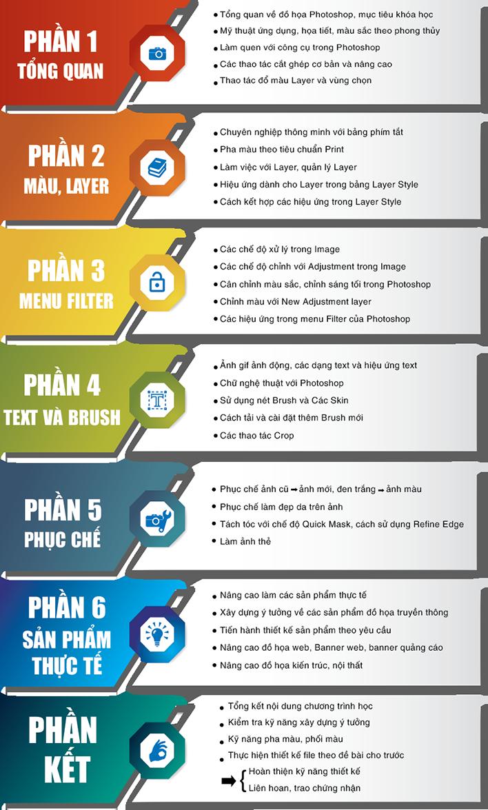 Nội dung khóa học photoshop tại quận Phú Nhuận tphcm